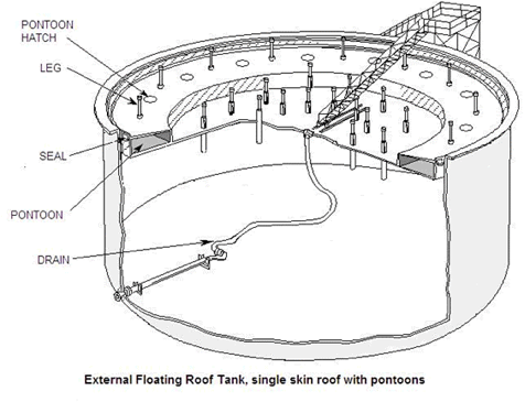 Floating Roof Seal System M A T